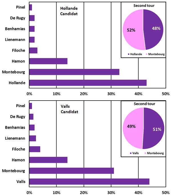 Intentions de vote à la primaire de la gauche si François Hollande ou Manuel Valls sont candidats.
