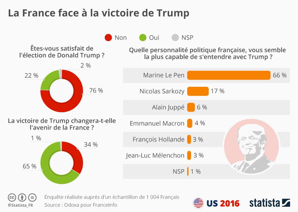 Qui est le plus Trump-compatible des politiques français ?