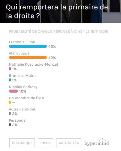 sondage-primaire-droite-fillon-juppe