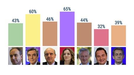 Score des candidats pour la catégorie « Droit du travail » Source : Baromètre GenerationLibre