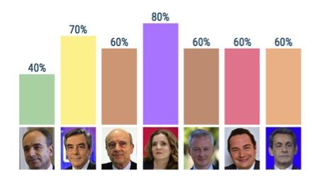 Score des candidats pour la catégorie « Fiscalité travail/capital » Source : Baromètre GenerationLibre