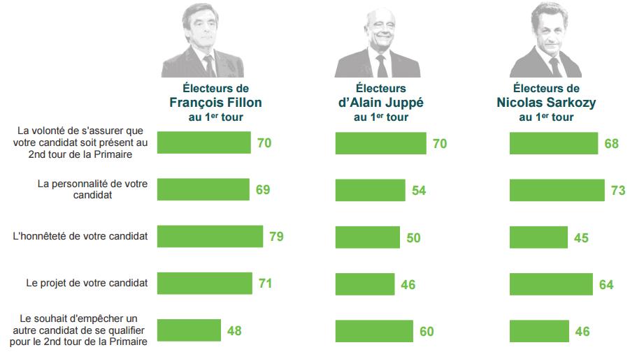 Motivation des électeurs des trois premiers candidats à la primaire.