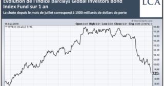 L'effondrement du marché obligataire se poursuit