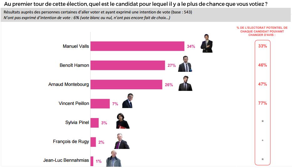Intentions de vote au premier tour de la primaire de la gauche.