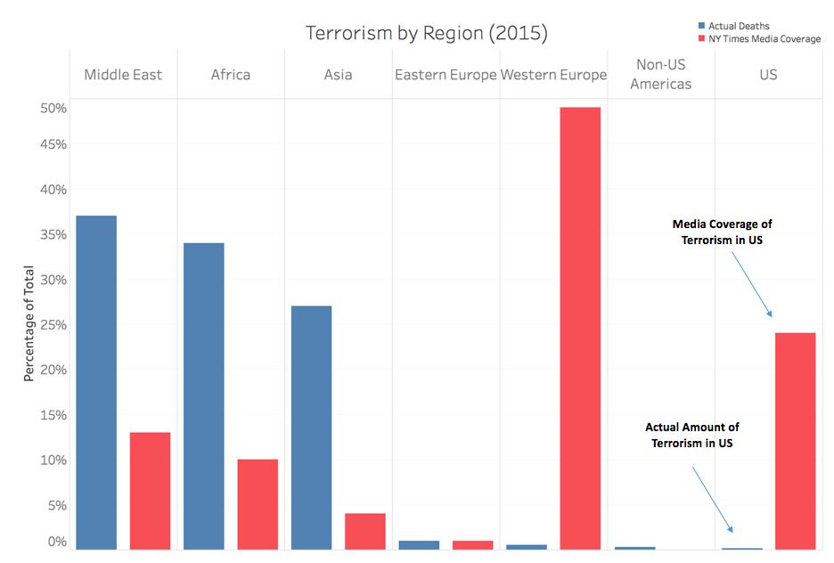 Relation entre la couverture médiatique du NY Times et le nombre de victimes du terrorisme, par zone géographique.