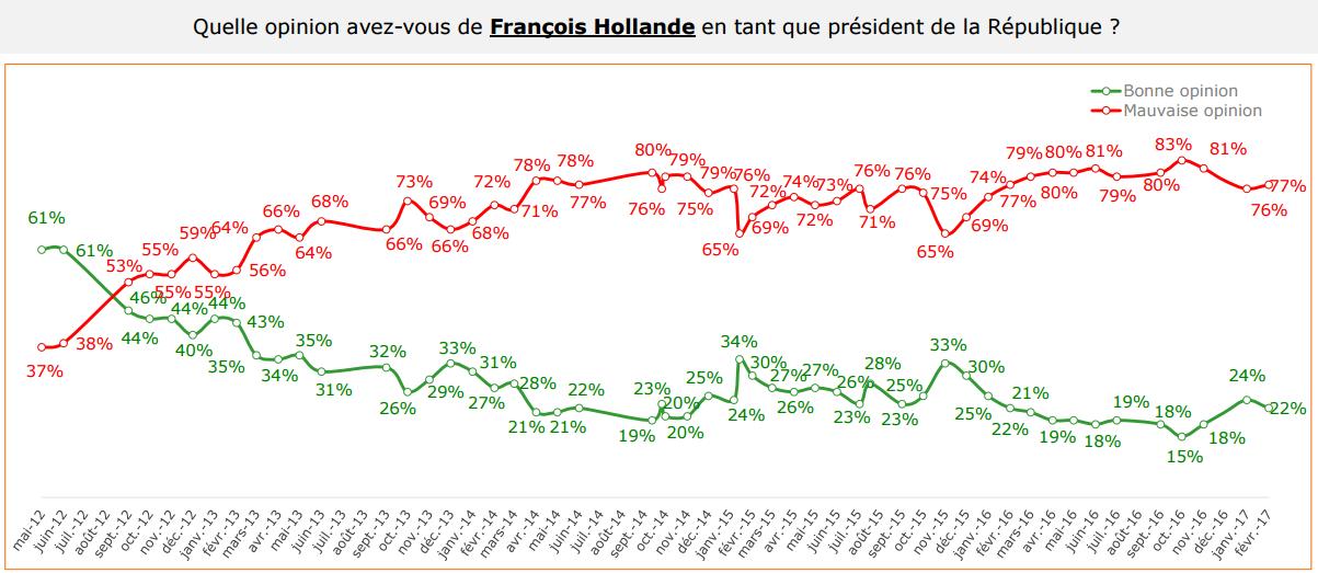 Evolution de la popularité de François Hollande.