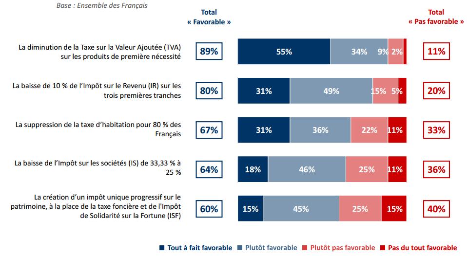Propositions en matières d'impôts et fiscalité bien accueillies par les Français.