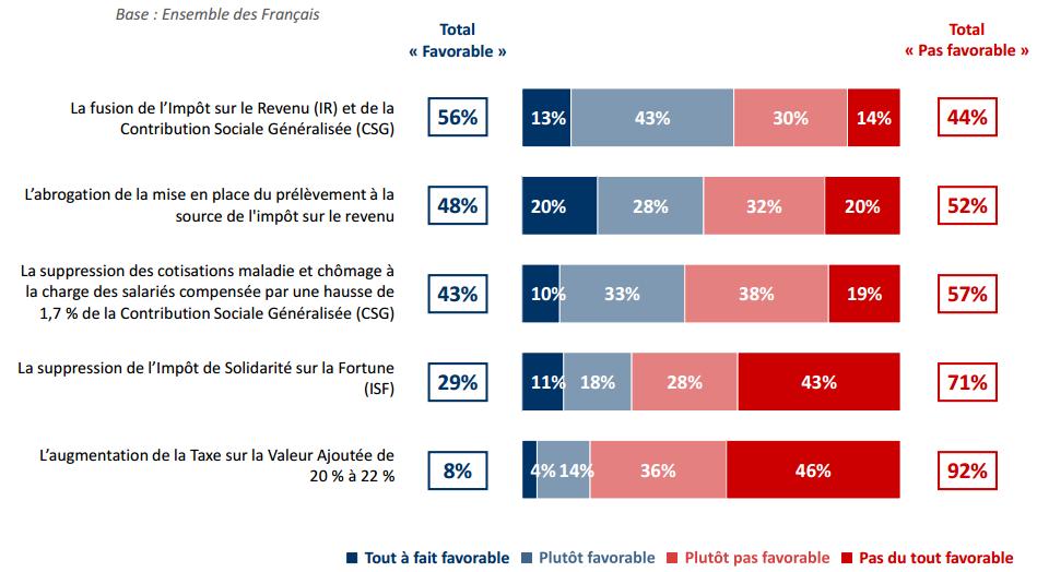 Propositions concernant les impôts et la fiscalité recevant un moins bon accueil de la part des Français.