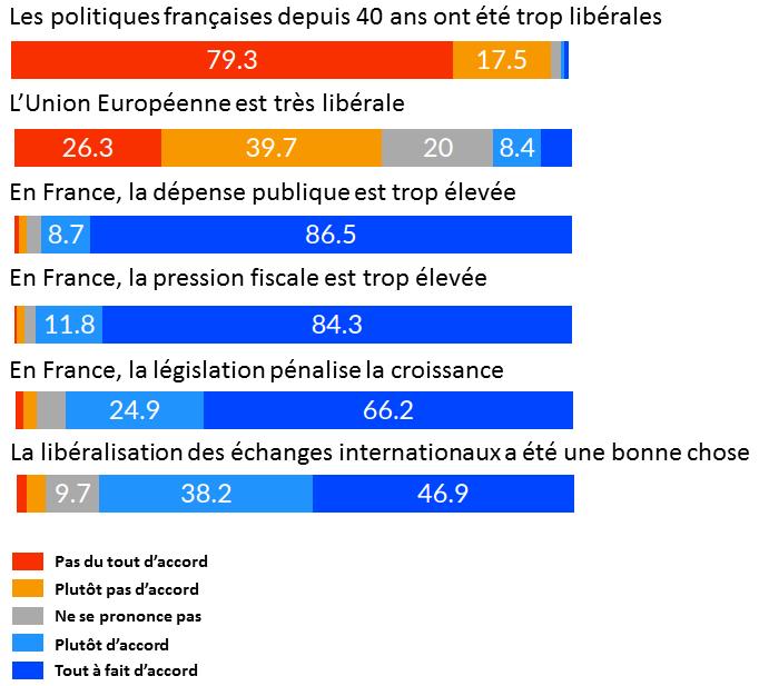 Aperçu de l'opinion des libéraux sur les politiques françaises et européennes.
