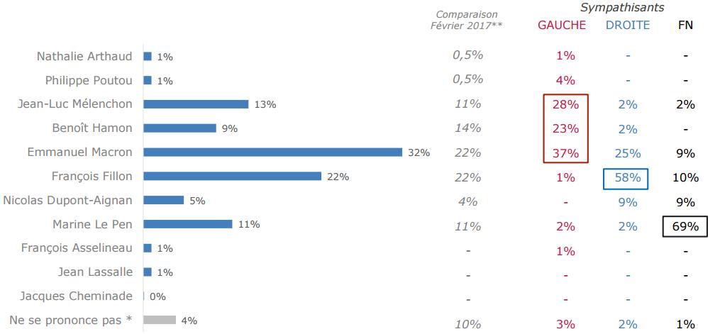 Qui fait les meilleures propositions en matière d'économie pour les présidentielles ?