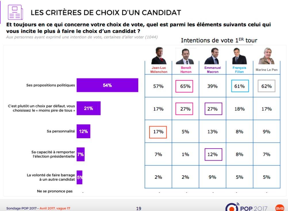 Présidentielle : pourquoi Macron ne sera pas au second tour