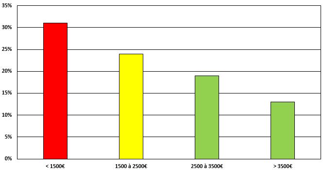 Abstention par classe de revenus mensuels du foyer lors du premier tour de la présidentielle 2017.