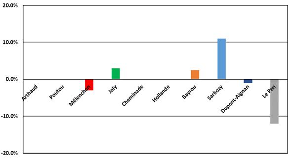 Écart entre le vote des résidents Français et des expatriés au premier tour des présidentielles de 2012.