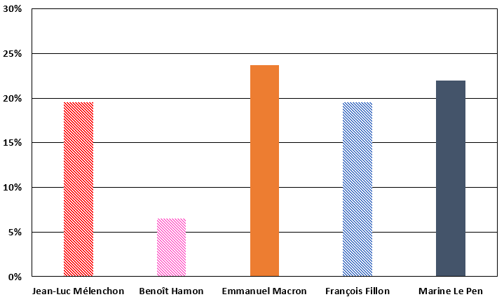 Première estimation des résultats du premier tour de la présidentielle 2017.
