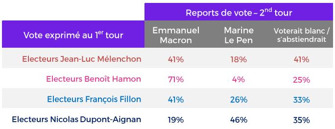 Reports de vote anticipés pour le second tour de la présidentielle 2017.