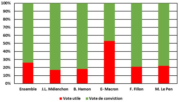 Part de vote utile et de vote de conviction dans l'électorat des principaux candidats à la présidentielle de 2017.