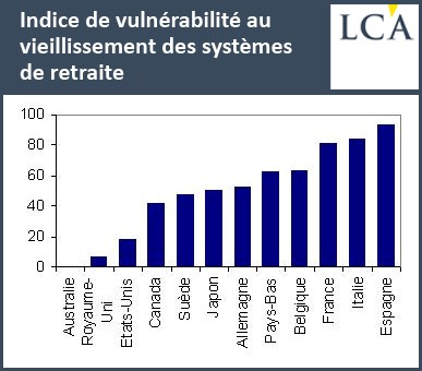 Source Eclairages Economiques http://www.eclaireco.org/