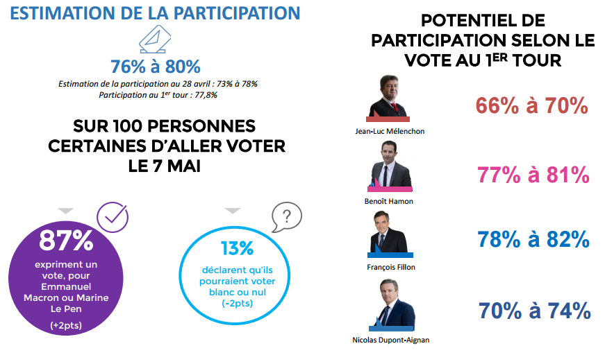 Estimation de la participation au second tour de la présidentielle.