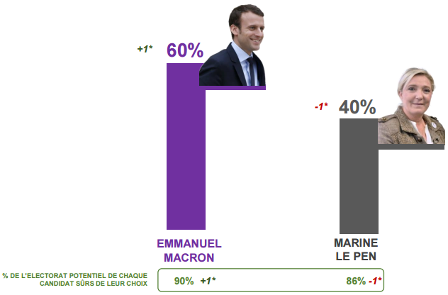 Intentions de vote au second tour de la présidentielle 2017.