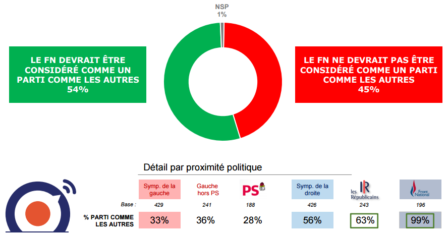 Perception du front national à la veille du second tour de la présidentielle.