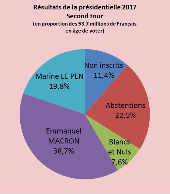 Présidentielles 2017 - Page 12 R%C3%A9sultats-pr%C3%A9sidentielle-1