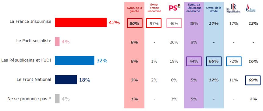 Crédibilité de l'opposition des différents partis suite aux élections législatives.