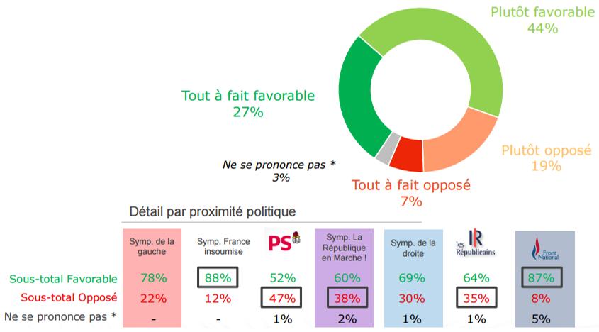 Opinions sur la mise en place d'un scrutin proportionnel pour les élections législatives.
