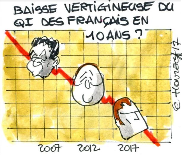 Une baisse du QI des Français ?
