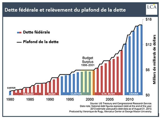 """Résultat de recherche d'images pour """"accord sur le plafonnement de la dette"""""""