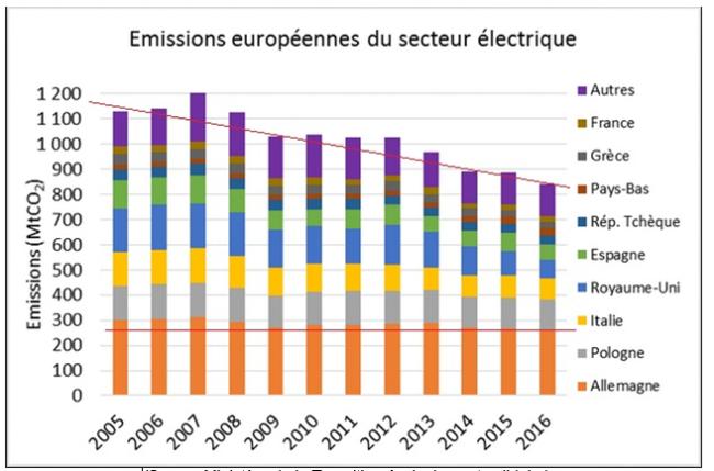 """Le mythe de la pollution de l'air causée par les """"centrales à charbon allemandes"""" ; le vrai ennemi c'est la voiture ! Gaypart-650x429"""