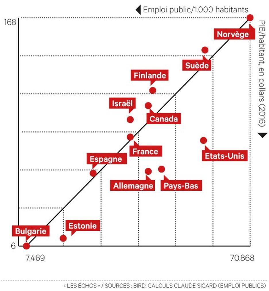 7879c12f966 La corrélation entre la richesse et le nombre de fonctionnaires par  habitant ...