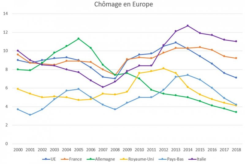 Croissance et chômage : la France décroche Irf-1