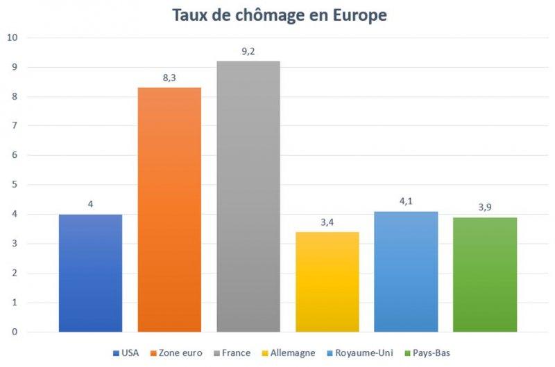 Croissance et chômage : la France décroche Irf-2