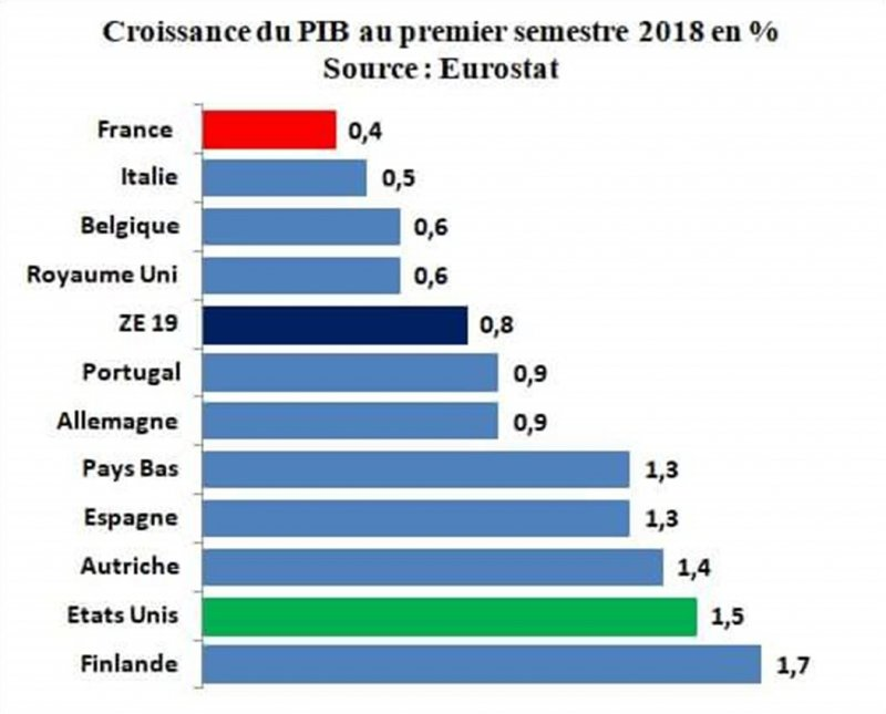 Croissance et chômage : la France décroche Irf
