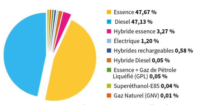 Autonomie des voitures électriques : quand le mieux devient ...