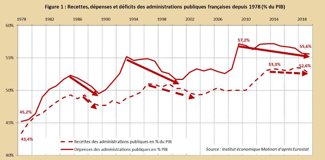 austérité fiscale