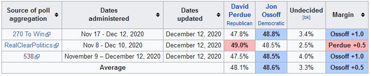 Sondage Sénat Géorgie (Crédits Wikipedia CC-BY 2.0).PNG